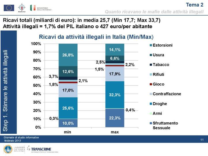 pon-presentazione_linea-1_gli-investimenti_delle_mafie-page-011