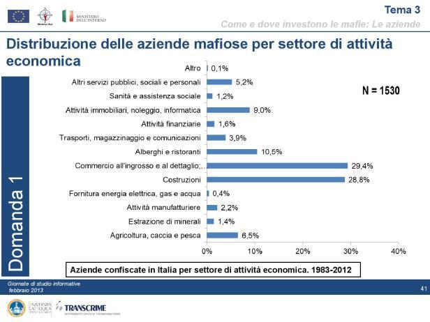 pon-presentazione_linea-1_gli-investimenti_delle_mafie-page-041